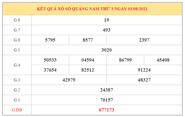 Thống kê KQXSQNM ngày 10/8/2021 dựa trên kết quả kì trước