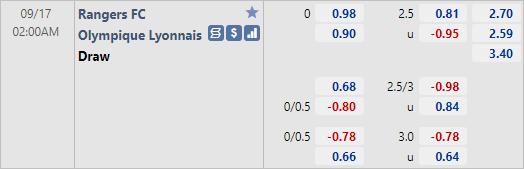 Tỷ lệ kèo bóng đá giữa Rangers vs Lyon