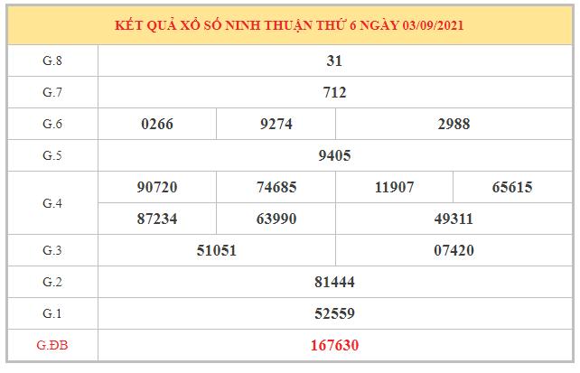 Thống kê KQXSNT ngày 10/9/2021 dựa trên kết quả kì trước